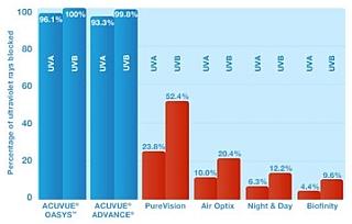 UV filtr v čočkách Acuvue Advance