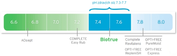 pH roztoků