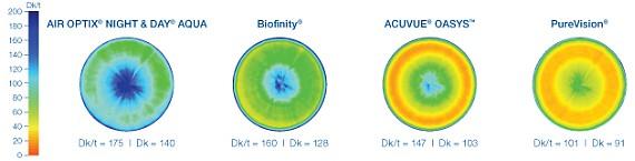Dk/t - propustnost kyslíku