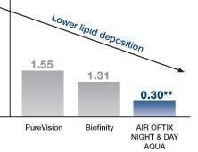 Night & Day odolávají lipidům