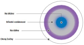 multifokální čočky mají optické kruhové zóny
