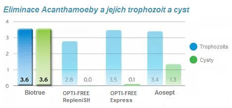 účinnost roztoků proti Acanthamoebě
