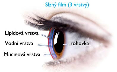 Silikon-hydrogelové kontaktní čočky 3. generace.